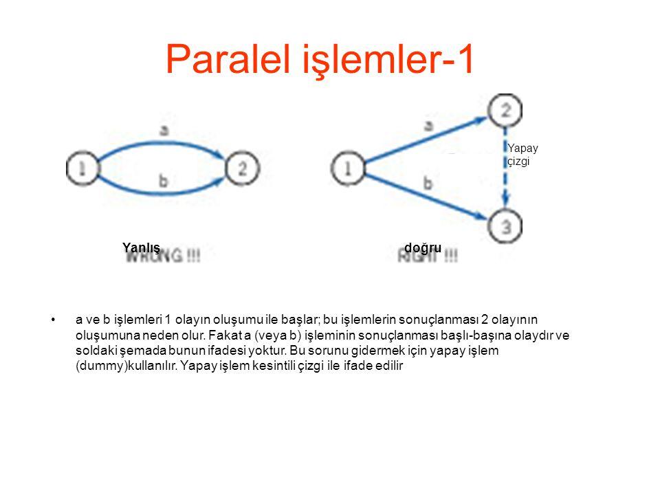 Paralel işlemler-1 •a ve b işlemleri 1 olayın oluşumu ile başlar; bu işlemlerin sonuçlanması 2 olayının oluşumuna neden olur. Fakat a (veya b) işlemin