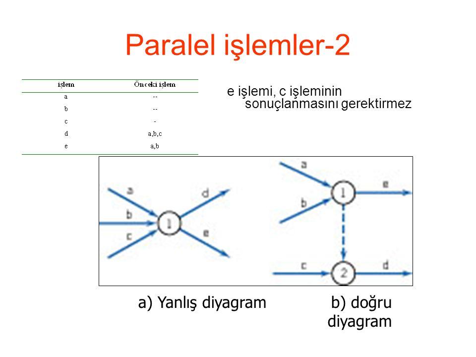 Paralel işlemler-2 e işlemi, c işleminin sonuçlanmasını gerektirmez a) Yanlış diyagram b) doğru diyagram