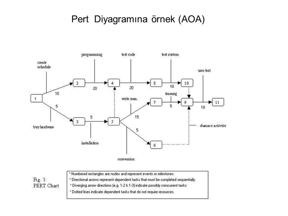 Pert Diyagramına örnek (AOA)
