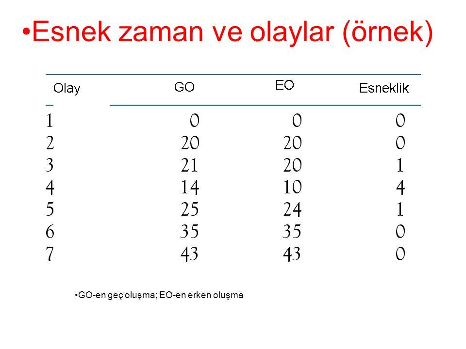 •Esnek zaman ve olaylar (örnek) •GO-en geç oluşma; EO-en erken oluşma