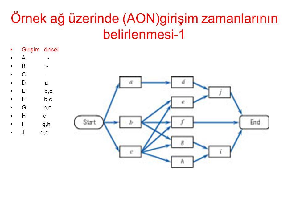 Örnek ağ üzerinde (AON)girişim zamanlarının belirlenmesi-1 •Girişim öncel •A - •B - •C - •D a •E b,c •F b,c •G b,c •H c •I g,h •J d,e