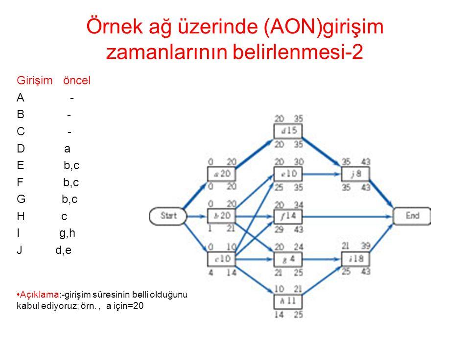 Örnek ağ üzerinde (AON)girişim zamanlarının belirlenmesi-2 Girişim öncel A - B - C - D a E b,c F b,c G b,c H c I g,h J d,e •Açıklama:-girişim süresini