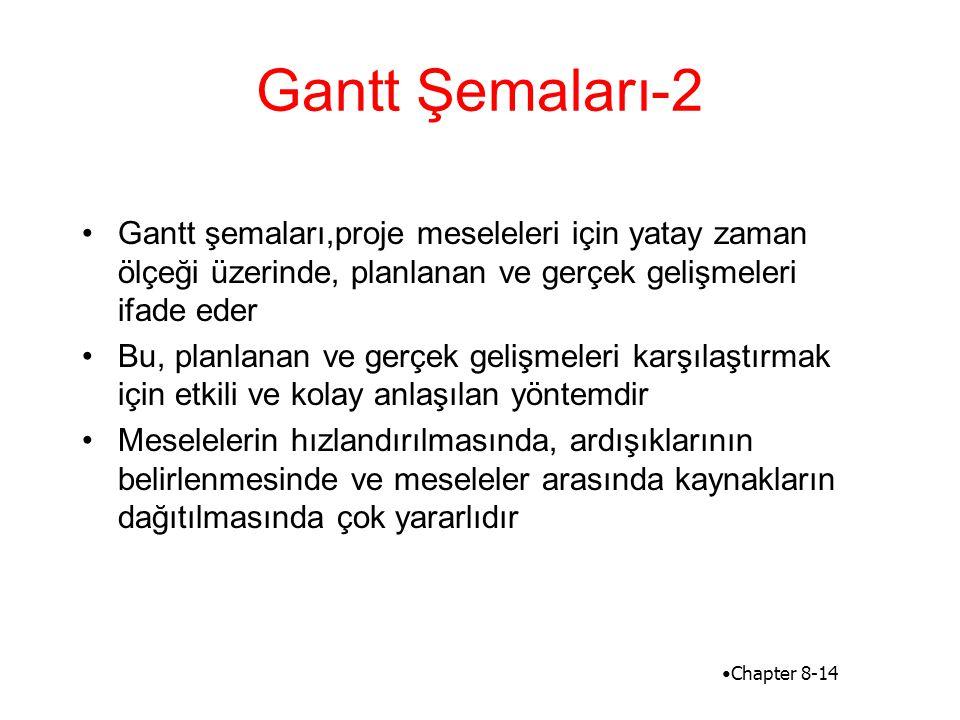 Gantt Şemaları-2 •Gantt şemaları,proje meseleleri için yatay zaman ölçeği üzerinde, planlanan ve gerçek gelişmeleri ifade eder •Bu, planlanan ve gerçe