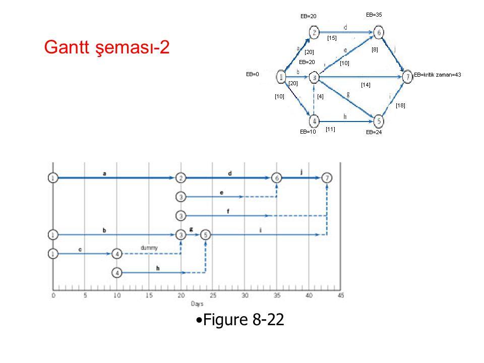 Gantt şeması-2 •Figure 8-22