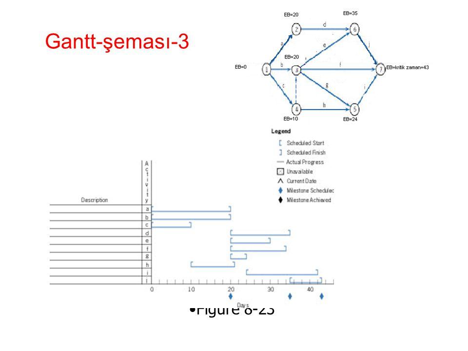 Gantt-şeması-3 •Figure 8-23