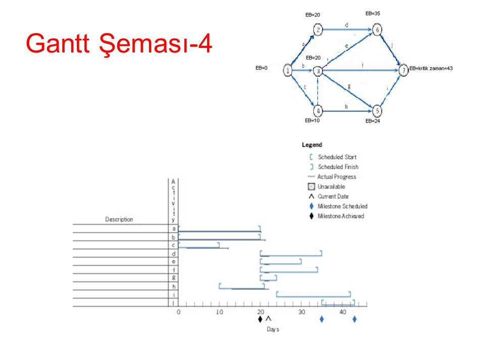 Gantt Şeması-4 •Figure 8-24