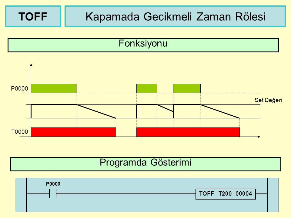 Açmada Gecikmeli Zaman Rölesi Programda Gösterimi TON Fonksiyonu P0000 T0000 Set Değeri P0000 TON T000 00200