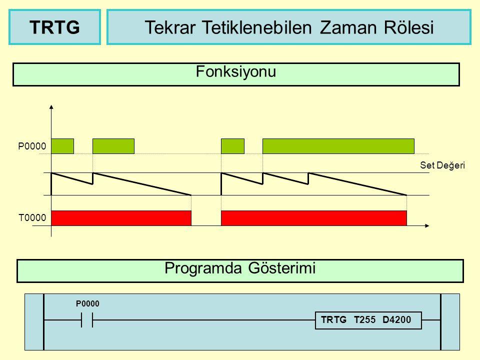 Tek Tetiklemeli Zaman Rölesi Programda Gösterimi TMON Fonksiyonu P0000 T0000 Set Değeri P0000 TMON T000 D1000