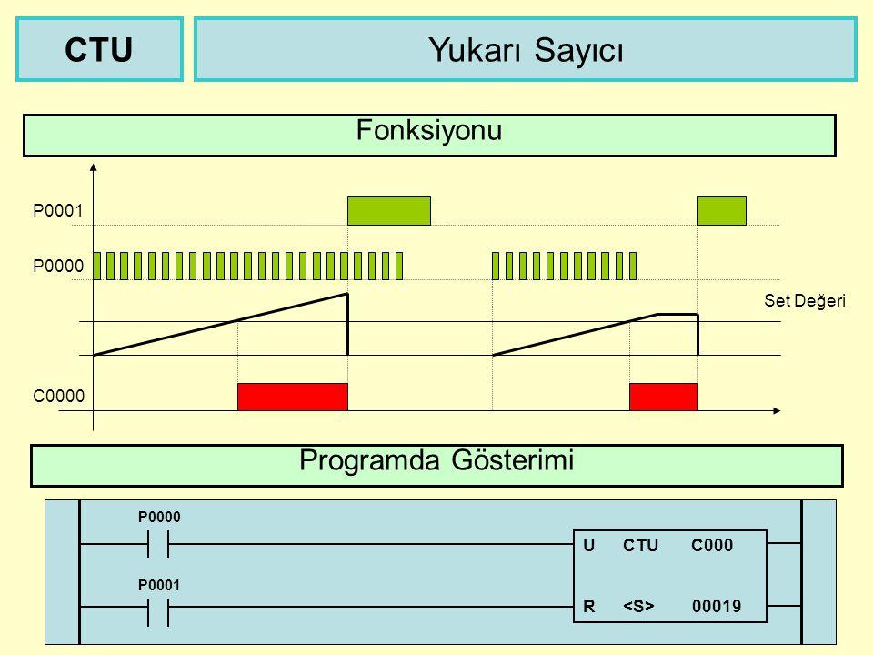 Tekrar Tetiklenebilen Zaman Rölesi Programda Gösterimi TRTG Fonksiyonu P0000 T0000 Set Değeri P0000 TRTG T255 D4200