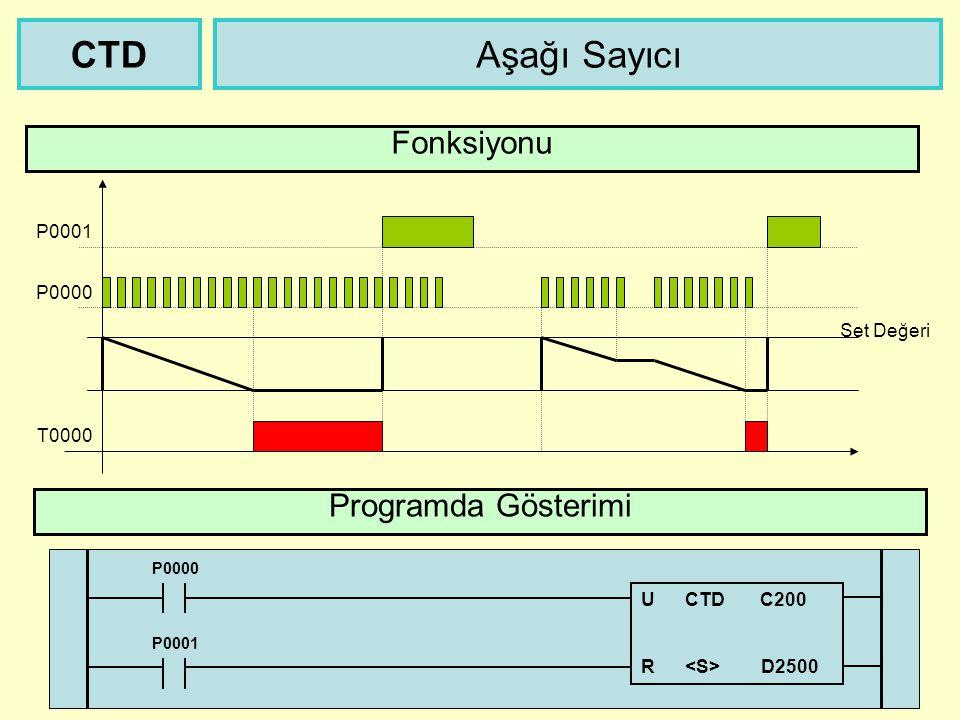 P0000 Aşağı Sayıcı Programda Gösterimi CTD Fonksiyonu T0000 Set Değeri P0001 U CTD C200 R D2500 P0000 P0001