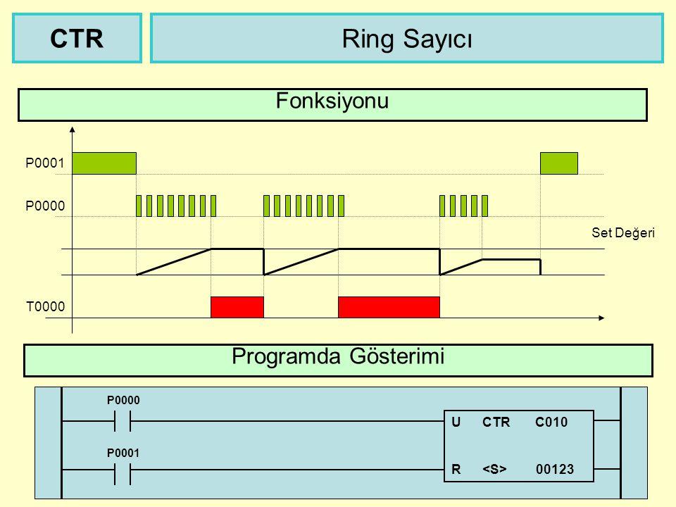 P0000 Yukarı / Aşağı Sayıcı Programda Gösterimi CTUD Fonksiyonu T0000 Set Değeri P0001 P0002 Max = 65535 P0002 U CTUD C000 R 00019 P0000 P0001 D