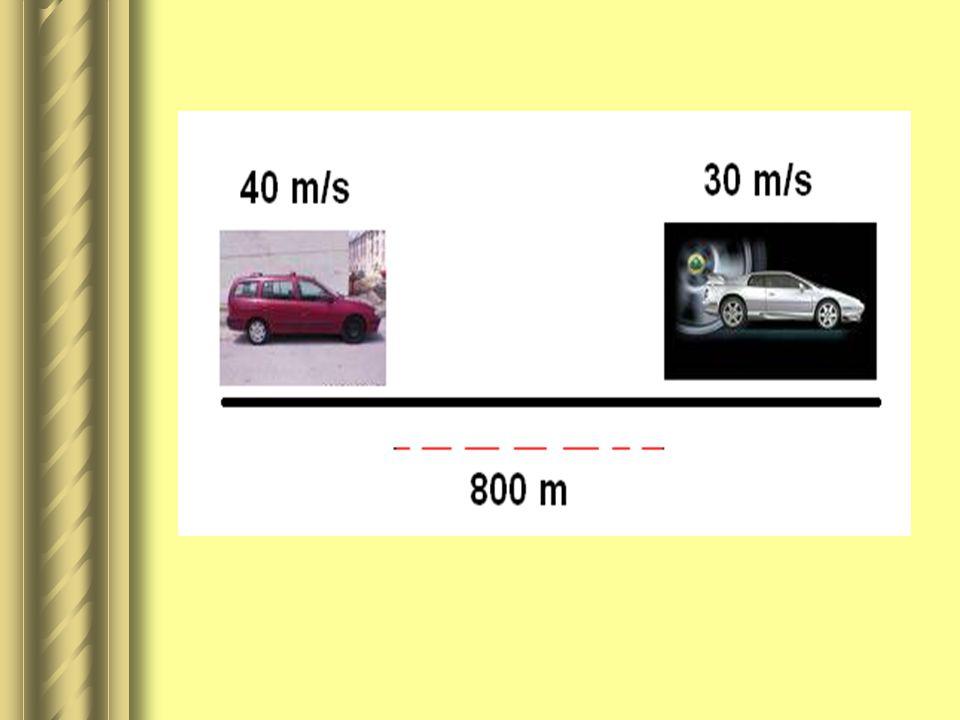 SORU 3  Biri 40 m/s diğeri 30 m/s sabit süratle aynı yöne iki araç arasında 800 m mesafe vardır. Arkadaki araç öndeki aracı kaç metre sonra yakalar
