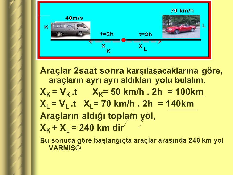 CÖZÜM 4  50 km/h süratle giden araca K aracı, 70 km/h ile gidene L aracı diyelim.  K' nınaldığı yol X K, L' nin aldığı yol X L olsun
