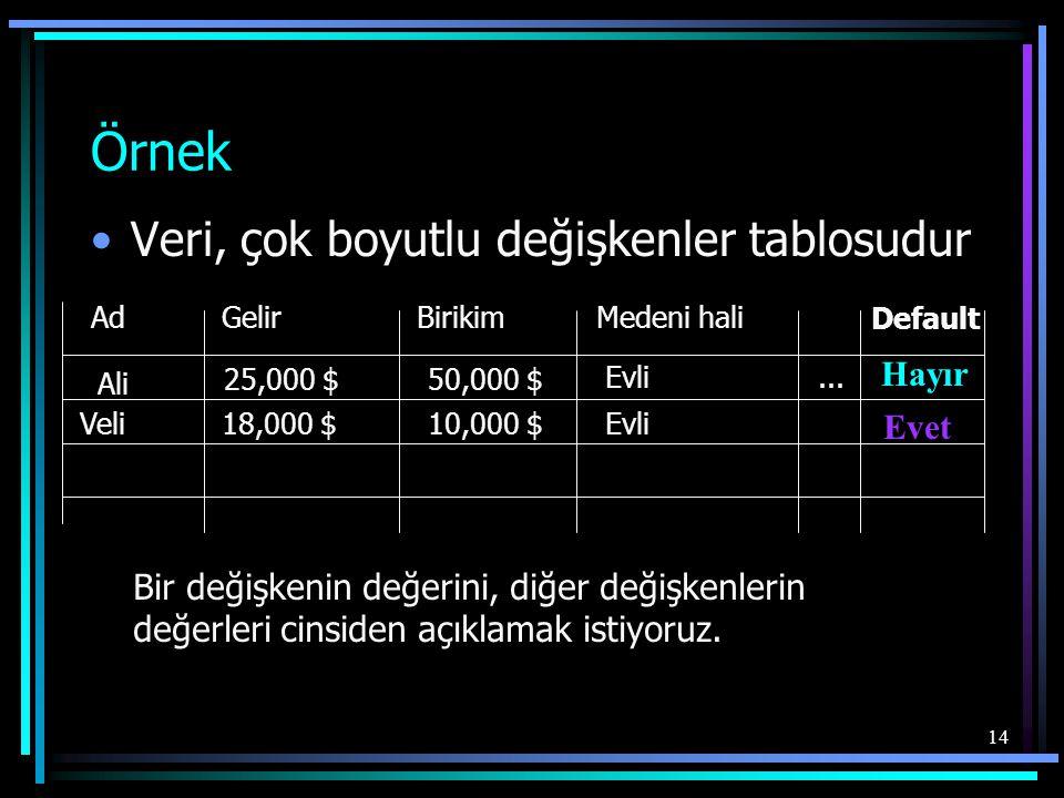 14 Örnek •Veri, çok boyutlu değişkenler tablosudur Ad GelirBirikim Medeni hali Ali 25,000 $50,000 $ Evli Veli18,000 $10,000 $Evli Bir değişkenin değer