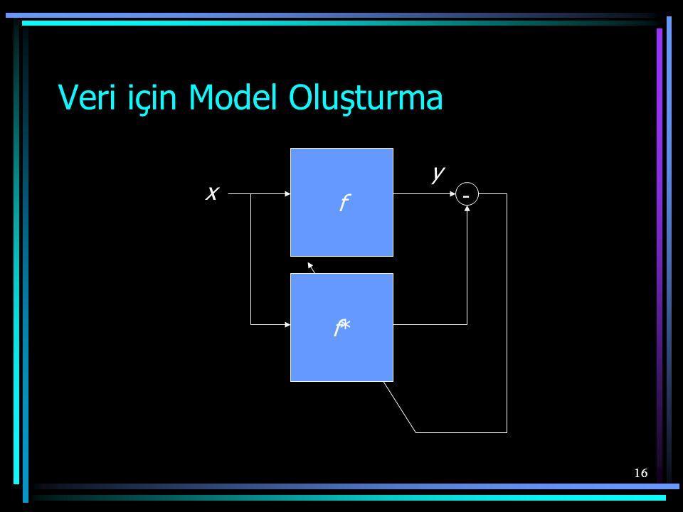 16 Veri için Model Oluşturma f x y f*f* -