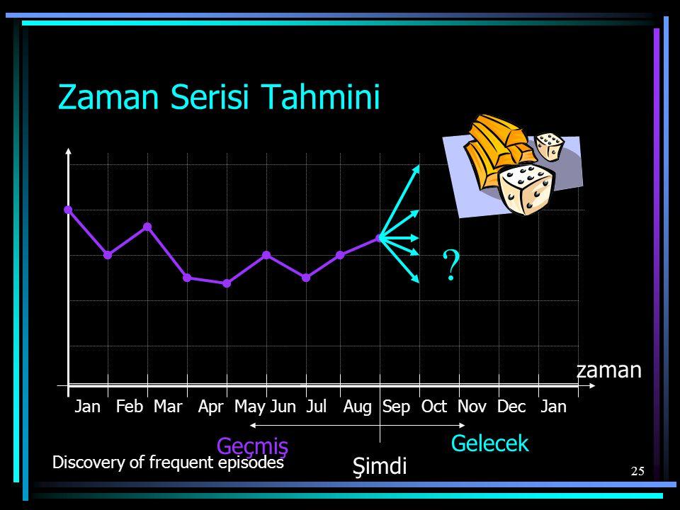 25 Zaman Serisi Tahmini zaman Jan Feb Mar Apr May Jun Jul Aug Sep Oct Nov Dec Jan Şimdi Geçmiş Gelecek .