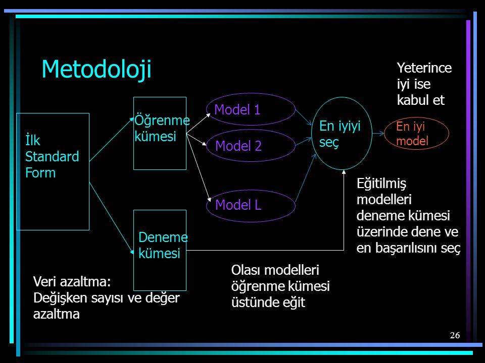 26 Metodoloji İlk Standard Form Deneme kümesi Öğrenme kümesi Model 1 Model 2 Model L En iyiyi seç Veri azaltma: Değişken sayısı ve değer azaltma Olası