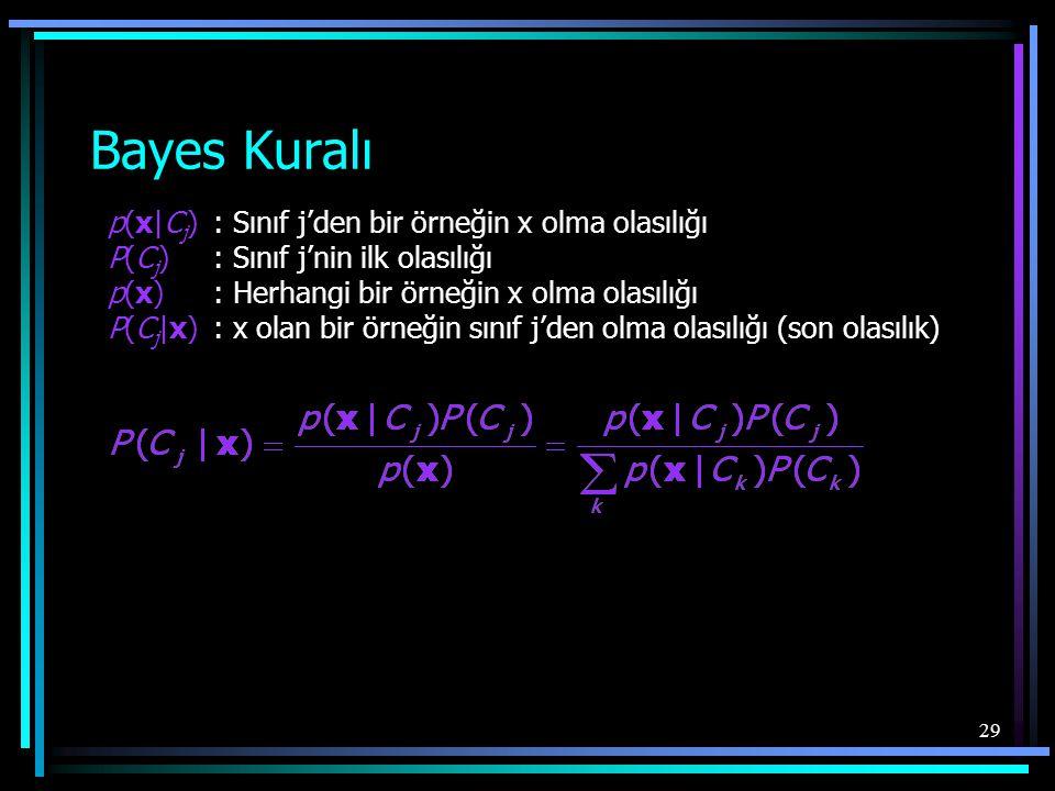 29 Bayes Kuralı p(x|C j ): Sınıf j'den bir örneğin x olma olasılığı P(C j ) : Sınıf j'nin ilk olasılığı p(x) : Herhangi bir örneğin x olma olasılığı P