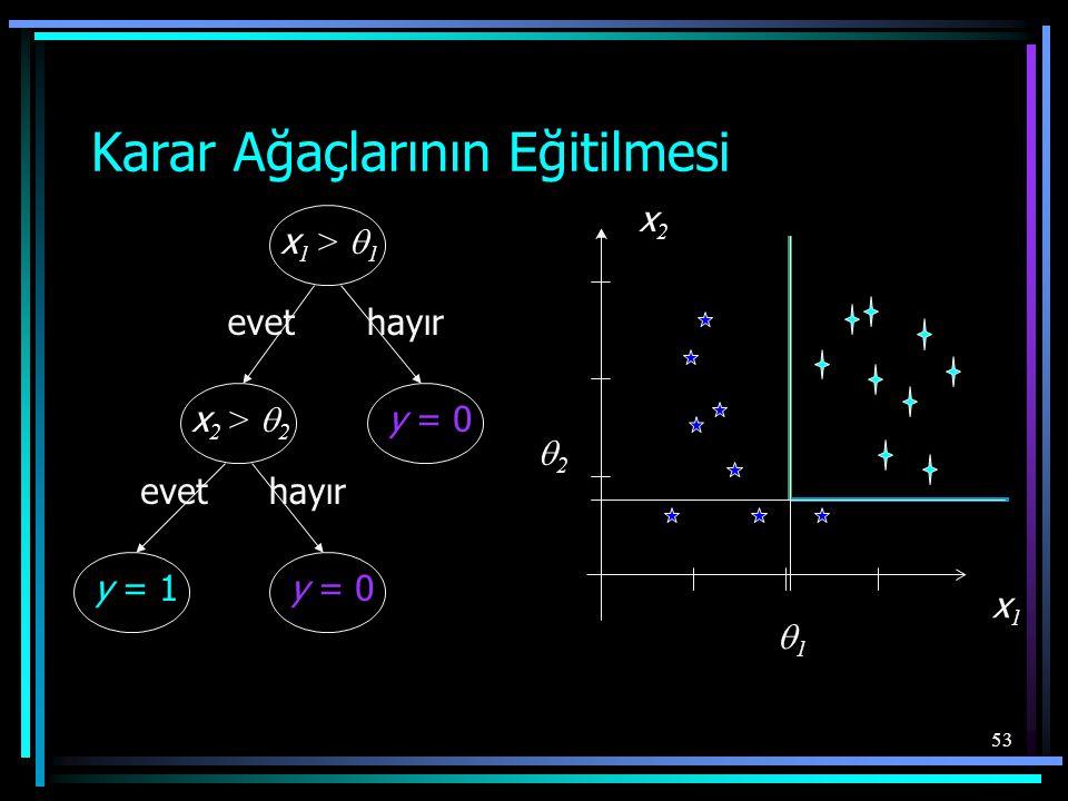 53 Karar Ağaçlarının Eğitilmesi x 1 >  1 x 2 >  2 y = 0 y = 1 y = 0 evet hayır evet x2x2 x1x1 11 22