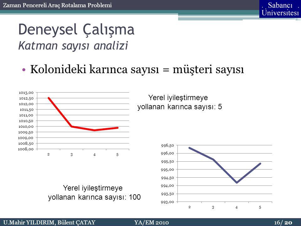 U.Mahir YILDIRIM, Bülent ÇATAY YA/EM 2010 16/ 20 Zaman Pencereli Araç Rotalama Problemi Deneysel Çalışma Katman sayısı analizi Yerel iyileştirmeye yol