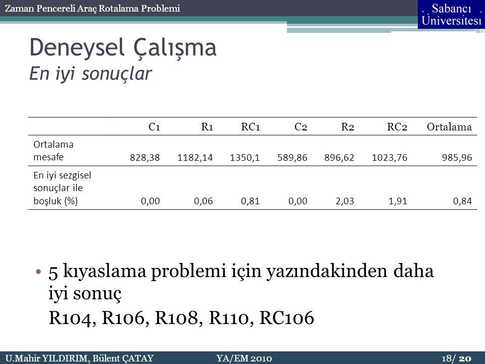 U.Mahir YILDIRIM, Bülent ÇATAY YA/EM 2010 18/ 20 Zaman Pencereli Araç Rotalama Problemi •5 kıyaslama problemi için yazındakinden daha iyi sonuç R104,