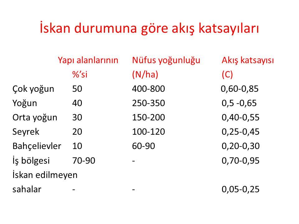 İskan durumuna göre akış katsayıları Yapı alanlarının Nüfus yoğunluğuAkış katsayısı %'si (N/ha)(C) Çok yoğun50400-800 0,60-0,85 Yoğun40250-3500,5 -0,6