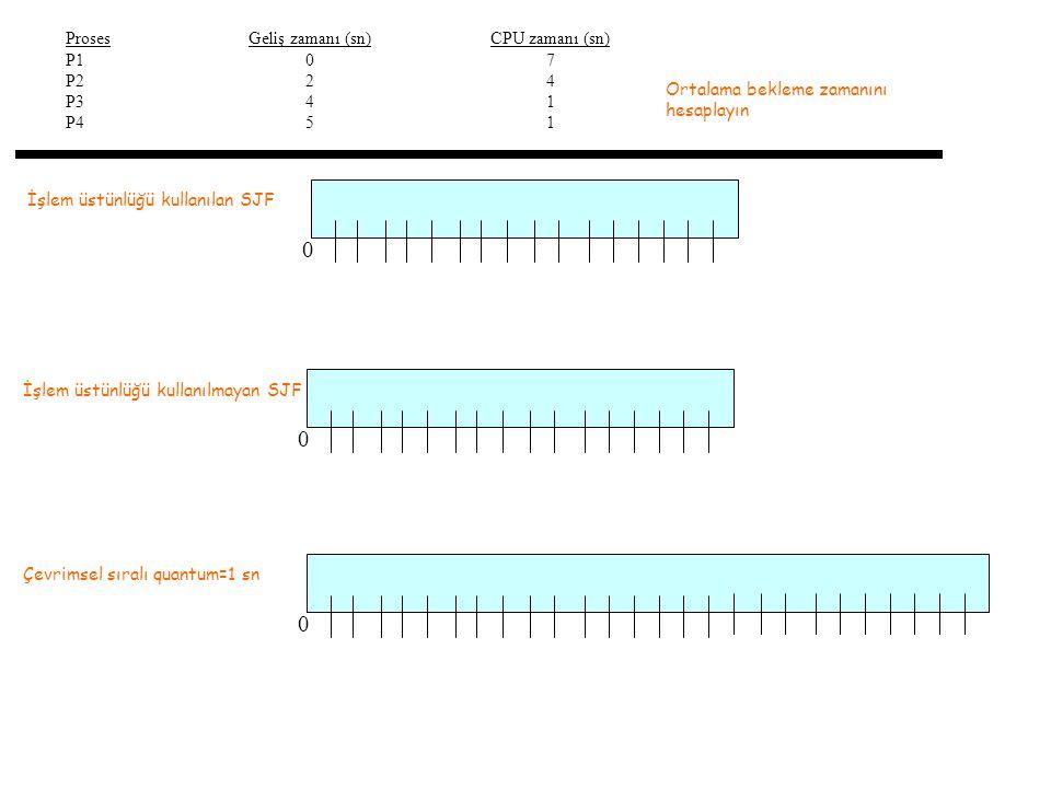 İşlem üstünlüğü kullanılan SJF Proses P1 P2 P3 P4 Geliş zamanı (sn) 0 2 4 5 CPU zamanı (sn) 7 4 1 0 Ortalama bekleme zamanını hesaplayın İşlem üstünlüğü kullanılmayan SJF 0 Çevrimsel sıralı quantum=1 sn 0
