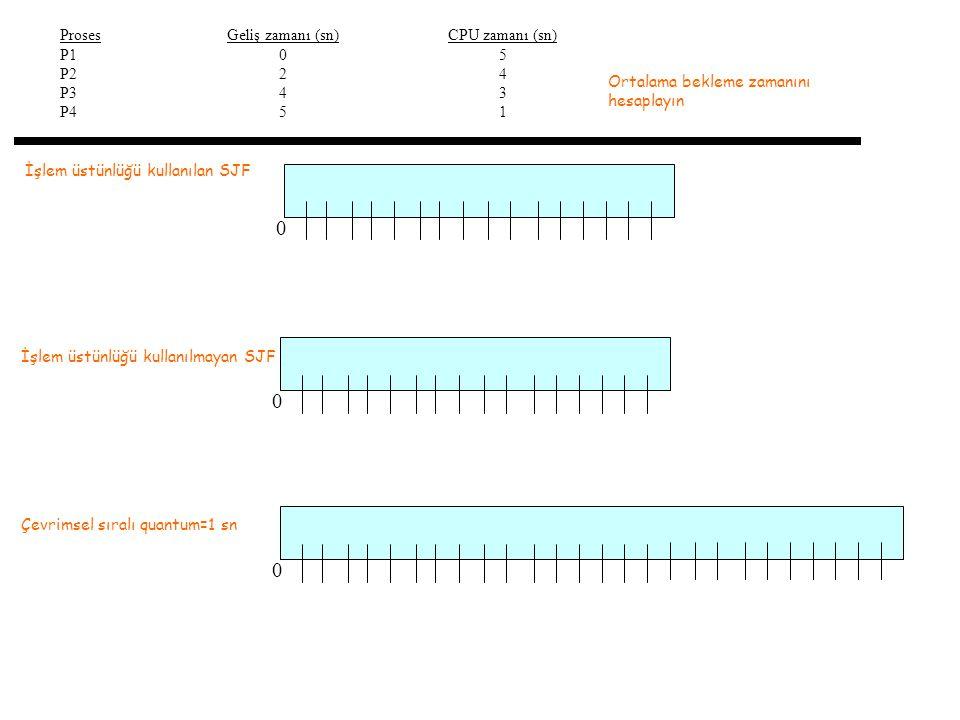 İşlem üstünlüğü kullanılan SJF Proses P1 P2 P3 P4 Geliş zamanı (sn) 0 2 4 5 CPU zamanı (sn) 5 4 3 1 0 Ortalama bekleme zamanını hesaplayın İşlem üstünlüğü kullanılmayan SJF 0 Çevrimsel sıralı quantum=1 sn 0