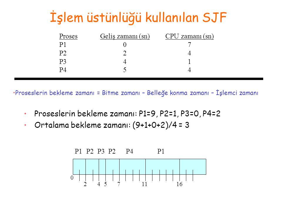 İşlem üstünlüğü kullanılan SJF Proses P1 P2 P3 P4 Geliş zamanı (sn) 0 2 4 5 P1P2P4 0 245 •Proseslerin bekleme zamanı: P1=9, P2=1, P3=0, P4=2 •Ortalama bekleme zamanı: (9+1+0+2)/4 = 3 CPU zamanı (sn) 7 4 1 4 711 P3P2 16 P1 •Proseslerin bekleme zamanı = Bitme zamanı – Belleğe konma zamanı – İşlemci zamanı