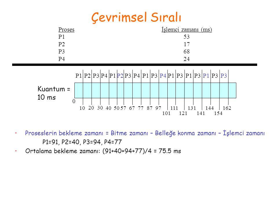 Çevrimsel Sıralı Proses P1 P2 P3 P4 İşlemci zamanı (ms) 53 17 68 24 P1P2P1 0 10 2030 40 P3P4P3P4 Kuantum = 10 ms 505767 P2 7787 P1 97 P3 101 P4 111 P1 121 P3 131 P1 141 P3 144 P1 154 P3 162 P3 •Proseslerin bekleme zamanı = Bitme zamanı – Belleğe konma zamanı – İşlemci zamanı P1=91, P2=40, P3=94, P4=77 •Ortalama bekleme zamanı: (91+40+94+77)/4 = 75.5 ms