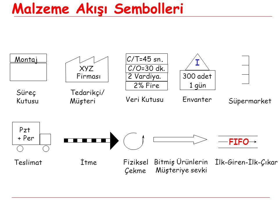 Montaj XYZ Firması Veri Kutusu C/O=30 dk.C/T=45 sn.