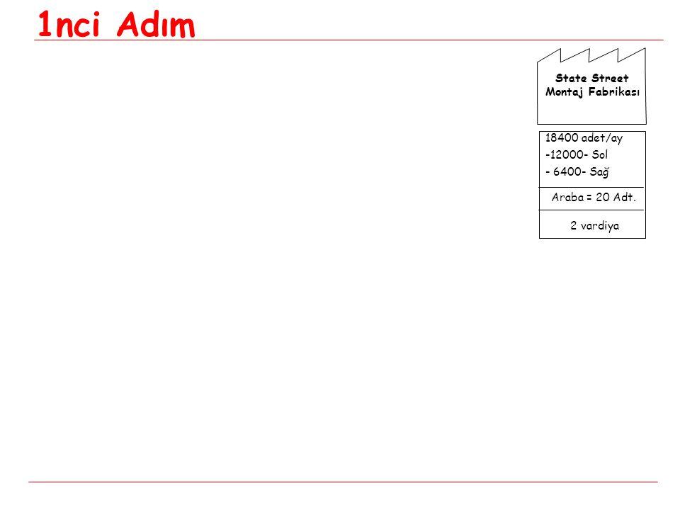 18400 adet/ay -12000- Sol - 6400- Sağ Araba = 20 Adt. 2 vardiya State Street Montaj Fabrikası 1nci Adım