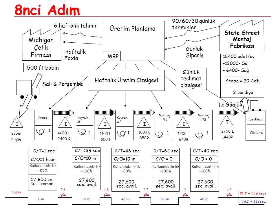 5 gün 1 sn 7.6 gün 1.8 gün 2.7 gün 2 gün 4.5 gün 40 sn62 sn46 sn39 sn PLT = 23.6 days VAT = 188 sec. Üretim Planlama MRP Weekly Schedule Günlük teslim