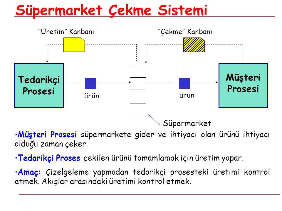 Süpermarket Çekme Sistemi Süpermarket Tedarikçi Prosesi Müşteri Prosesi ürün Çekme Kanbanı Üretim Kanbanı •Müşteri Prosesi süpermarkete gider ve ihtiyacı olan ürünü ihtiyacı olduğu zaman çeker.