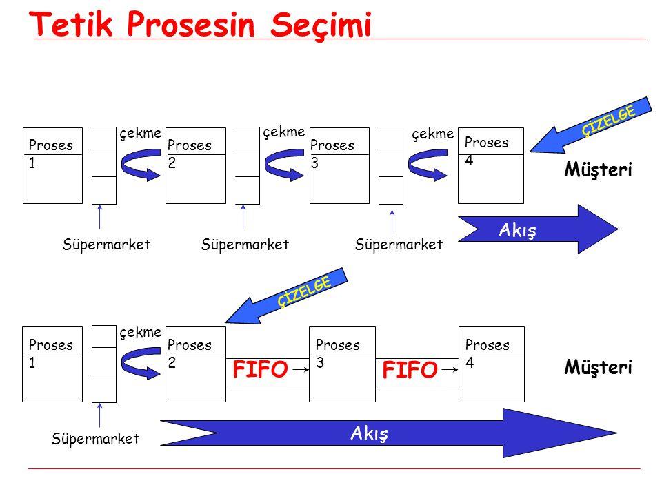 Proses 1 Proses 2 Proses 3 Proses 4 Müşteri ÇİZELGE Akış çekme Process 1 Process 2 Müşteri Akış FIFO Tetik Prosesin Seçimi Süpermarket ÇİZELGE Süpermarket Proses 1 Proses 2 Proses 3 Proses 4 çekme