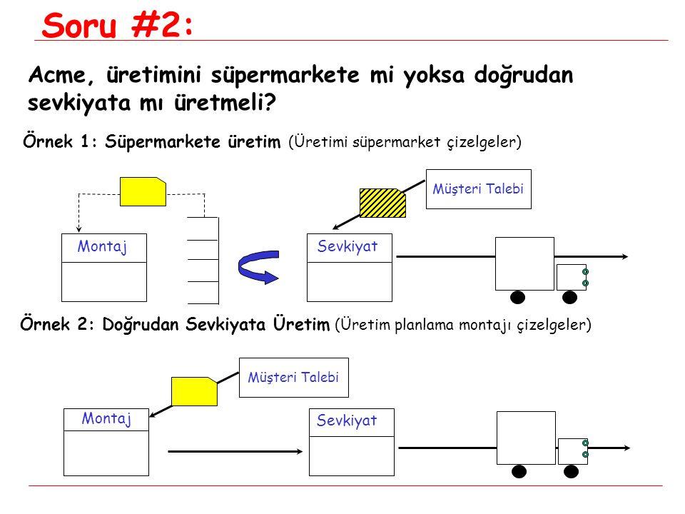 Montaj Sevkiyat MontajSevkiyat Müşteri Talebi Örnek 2: Doğrudan Sevkiyata Üretim (Üretim planlama montajı çizelgeler) Örnek 1: Süpermarkete üretim (Ür