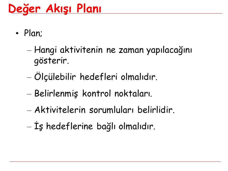 Değer Akışı Planı • Plan; – Hangi aktivitenin ne zaman yapılacağını gösterir. – Ölçülebilir hedefleri olmalıdır. – Belirlenmiş kontrol noktaları. – Ak