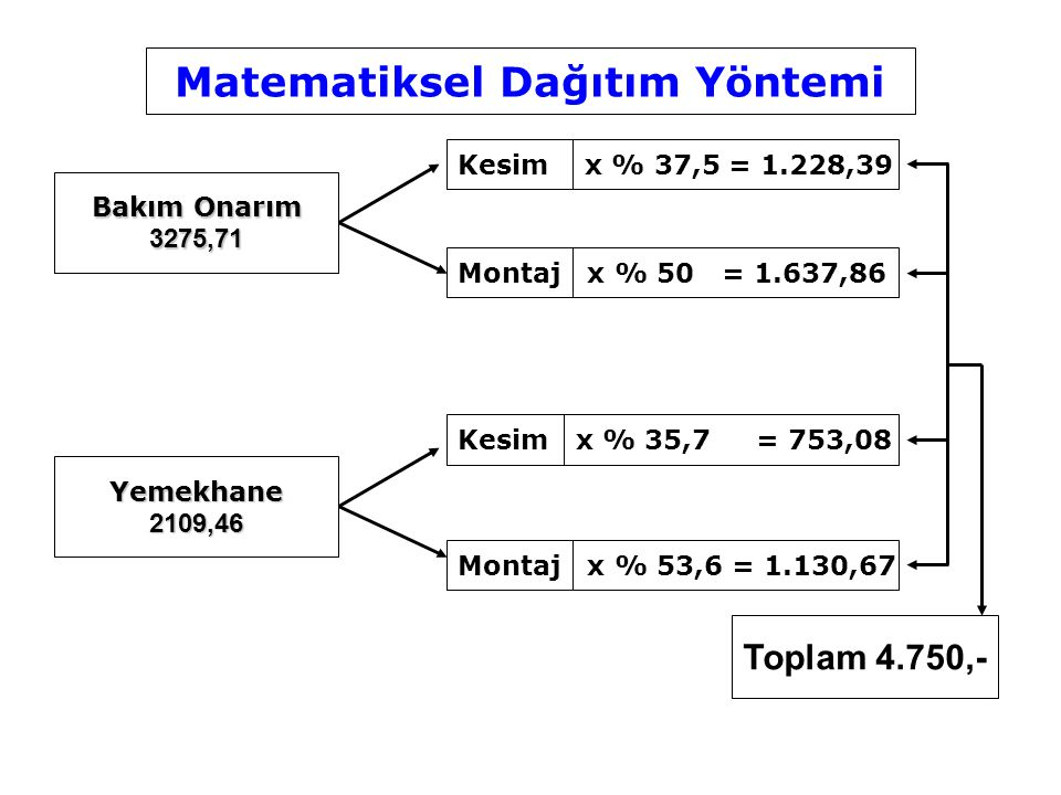 Bakım Onarım 3275,71 Yemekhane2109,46 Kesim x % 37,5 = 1.228,39 Montaj x % 50 = 1.637,86 Kesim x % 35,7 = 753,08 Montaj x % 53,6 = 1.130,67 Toplam 4.7