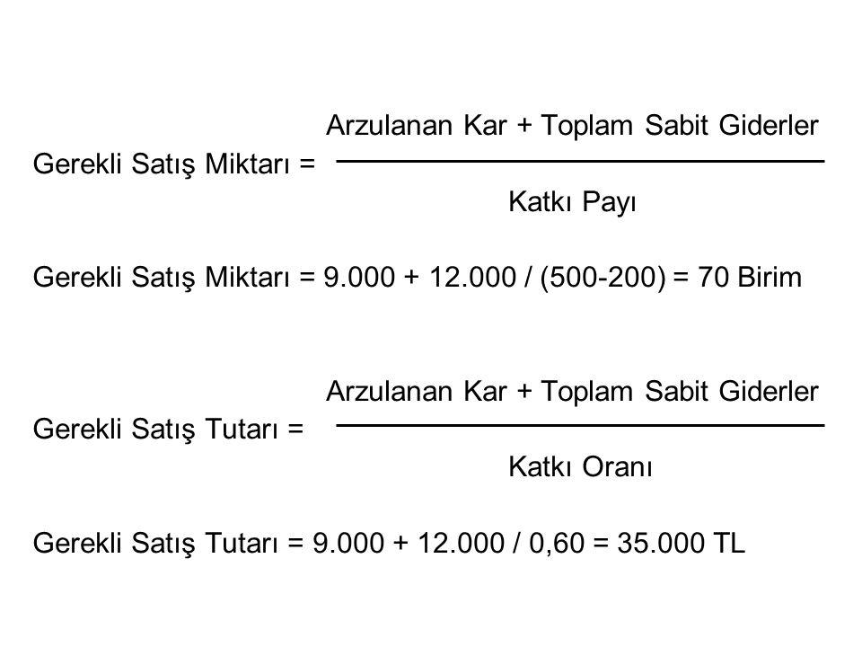 Arzulanan Kar + Toplam Sabit Giderler Gerekli Satış Miktarı = Katkı Payı Gerekli Satış Miktarı = 9.000 + 12.000 / (500-200) = 70 Birim Arzulanan Kar +