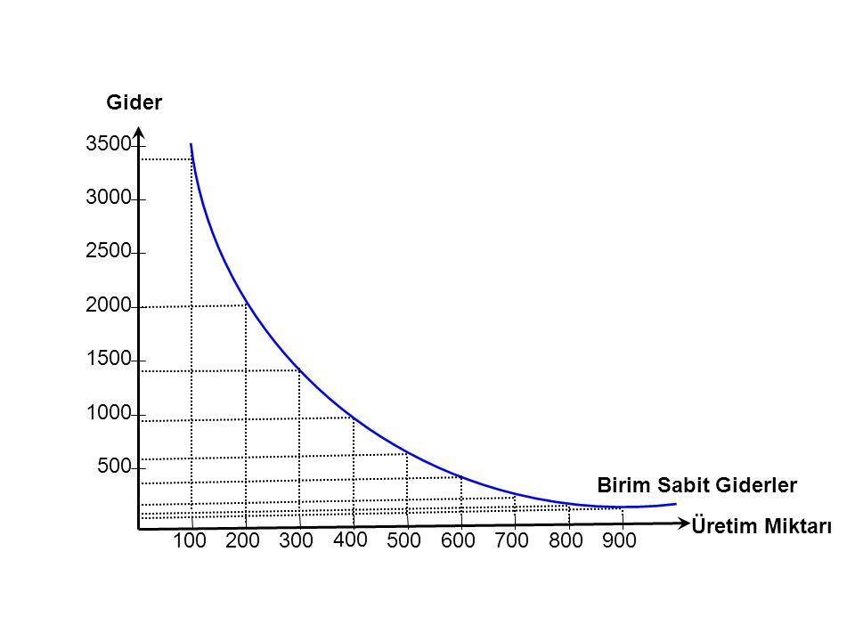 500 1000 1500 2000 2500 3000 3500 100 200 300 400 500 600 700 800 900 Üretim Miktarı Gider Birim Sabit Giderler
