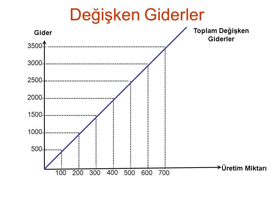 Değişken Giderler 500 1000 1500 2000 2500 3000 3500 100 200 300 400 500 600 700 Üretim Miktarı Gider Toplam Değişken Giderler