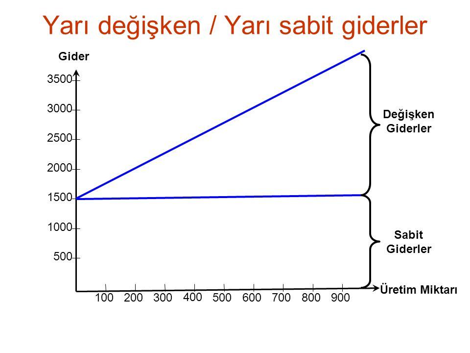 Yarı değişken / Yarı sabit giderler 500 1000 1500 2000 2500 3000 3500 100 200 300 400 500 600 700 800 900 Üretim Miktarı Gider Değişken Giderler Sabit