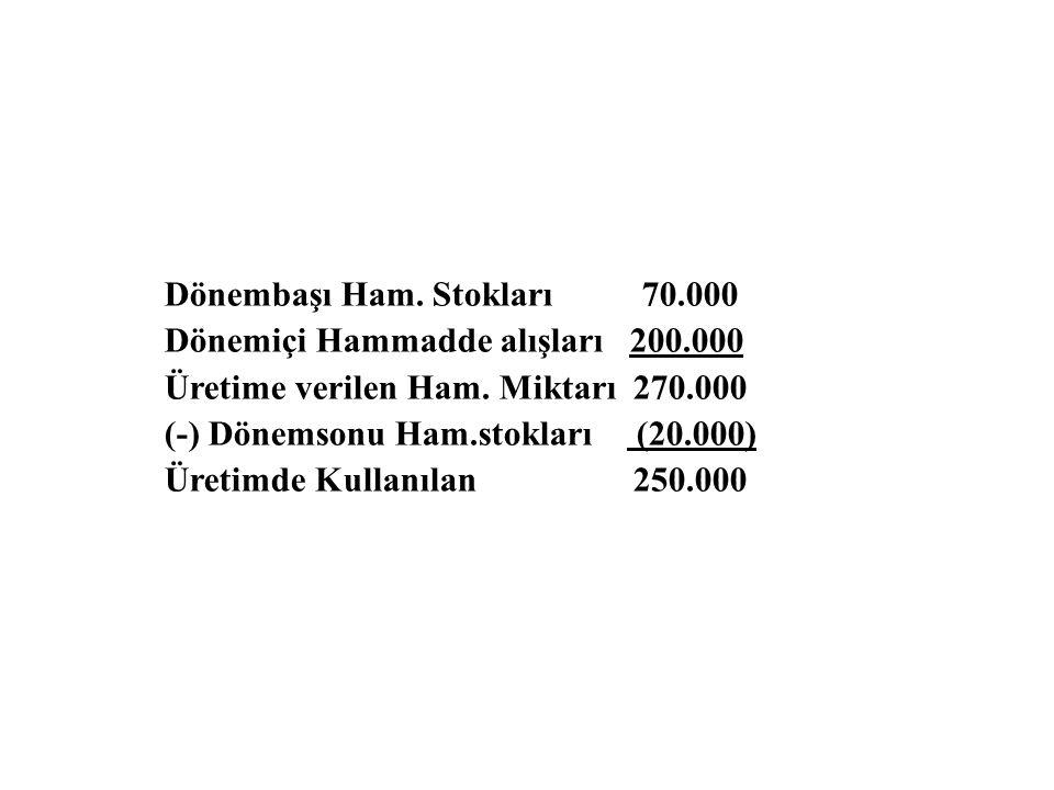 Dönembaşı Ham. Stokları 70.000 Dönemiçi Hammadde alışları 200.000 Üretime verilen Ham. Miktarı 270.000 (-) Dönemsonu Ham.stokları (20.000) Üretimde Ku