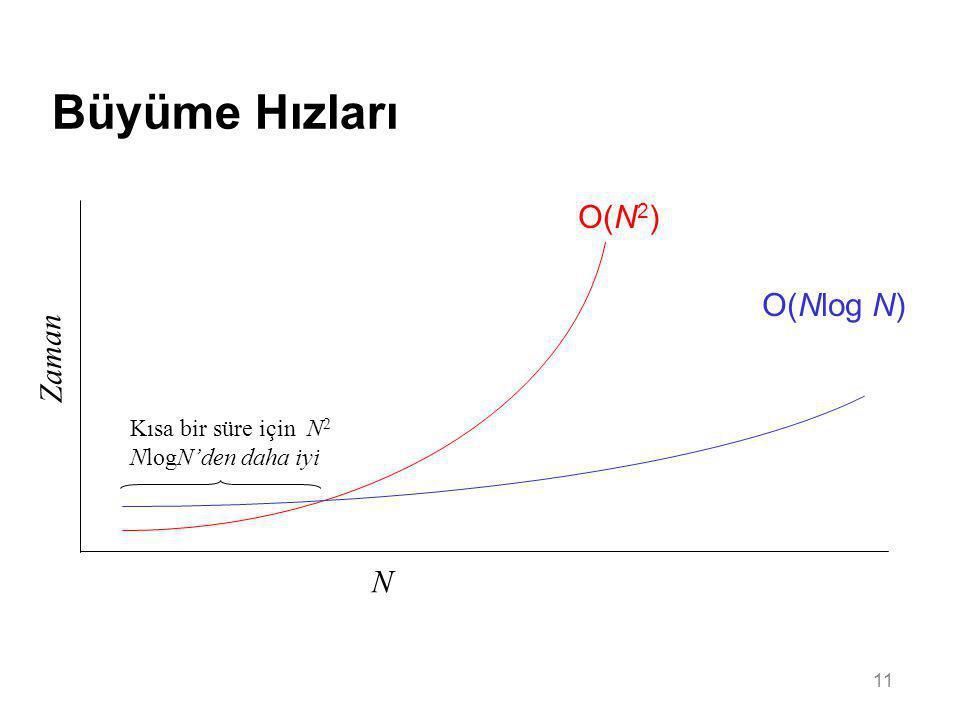 11 Büyüme Hızları N Zaman O(N 2 ) O(Nlog N) Kısa bir süre için N 2 NlogN'den daha iyi