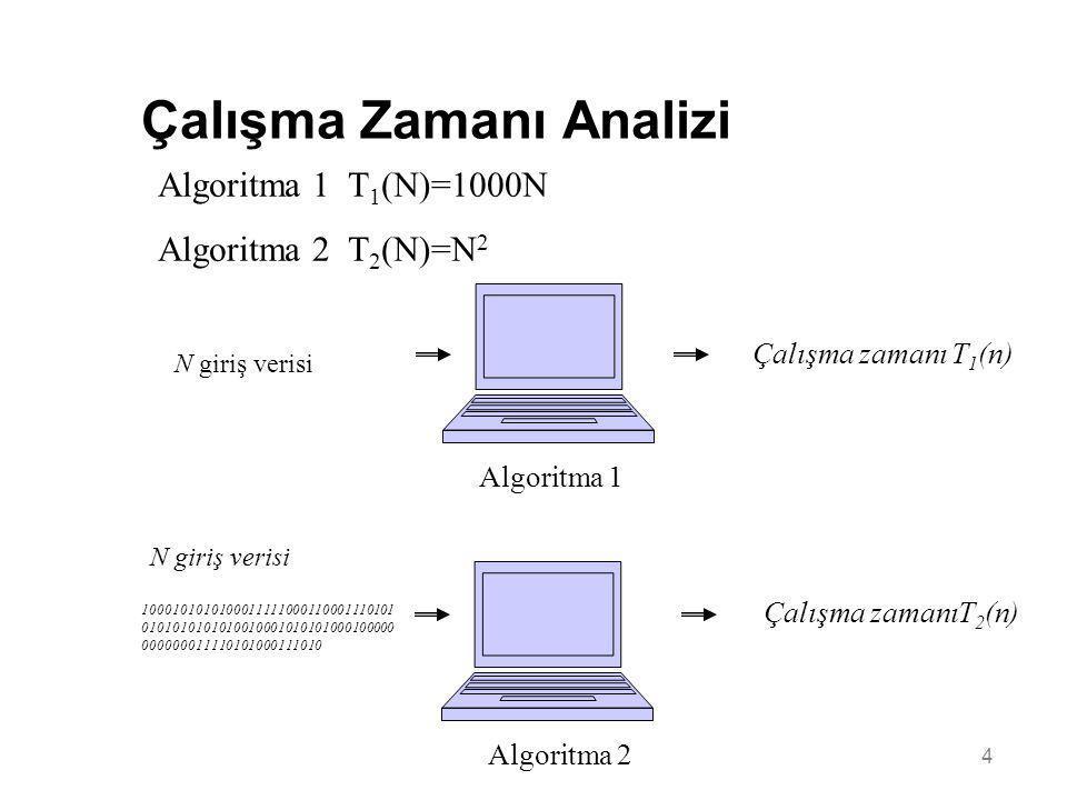 4 Çalışma Zamanı Analizi N giriş verisi Algoritma 1 Çalışma zamanı T 1 (n) N giriş verisi Algoritma 2 Çalışma zamanıT 2 (n) 10001010101000111110001100