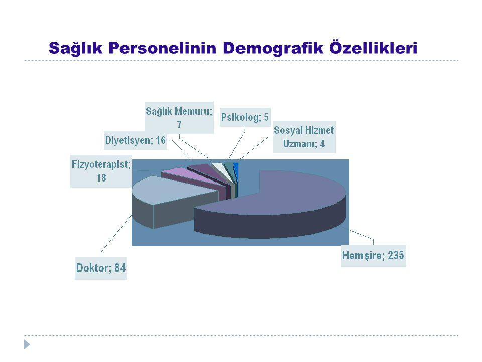 Sağlık Personelinin Demografik Özellikleri