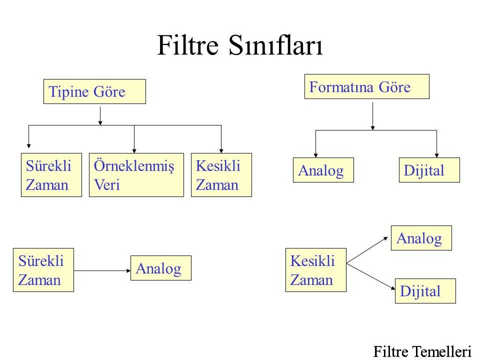Filtre Temelleri Filtre Sınıfları Filtre Temelleri Tipine Göre Formatına Göre Sürekli Zaman Örneklenmiş Veri Kesikli Zaman AnalogDijital Analog Sürekli Zaman Dijital Analog Kesikli Zaman