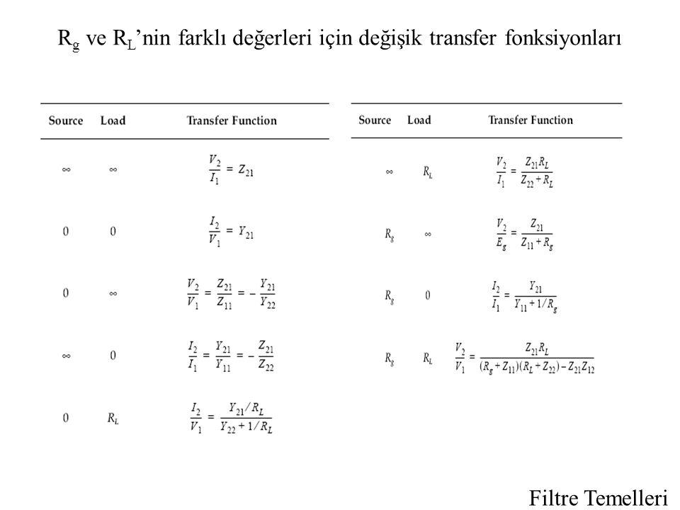 Filtre Temelleri R g ve R L 'nin farklı değerleri için değişik transfer fonksiyonları