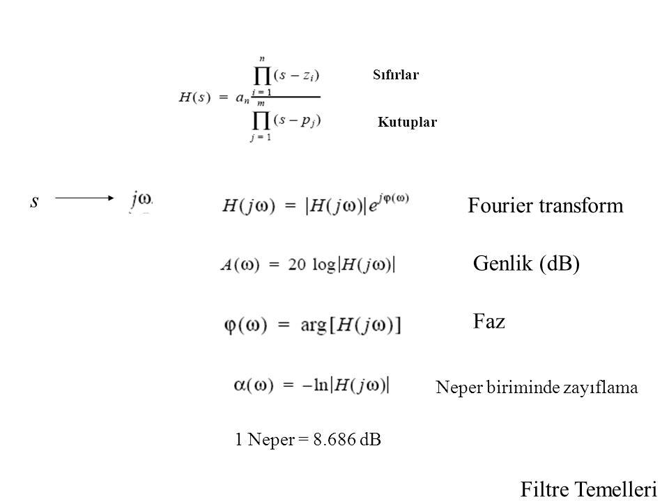 Filtre Temelleri Sıfırlar Kutuplar s Fourier transform Genlik (dB) Faz Neper biriminde zayıflama 1 Neper = 8.686 dB