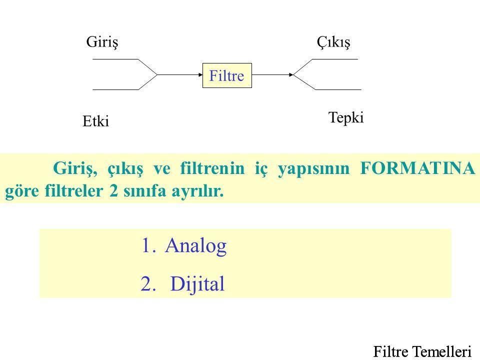 Filtre Temelleri Yüksek Geçiren Filtre : Durdurma bandı 0 ω c bölgesinde olan filtrelerdir.